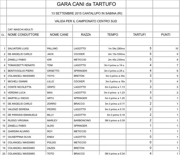 Classifica 2015 Gare Cani Da Tartufo Wwwandareatartuficom